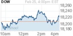 nydow-20150226.png
