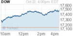 nydow-20151023.png